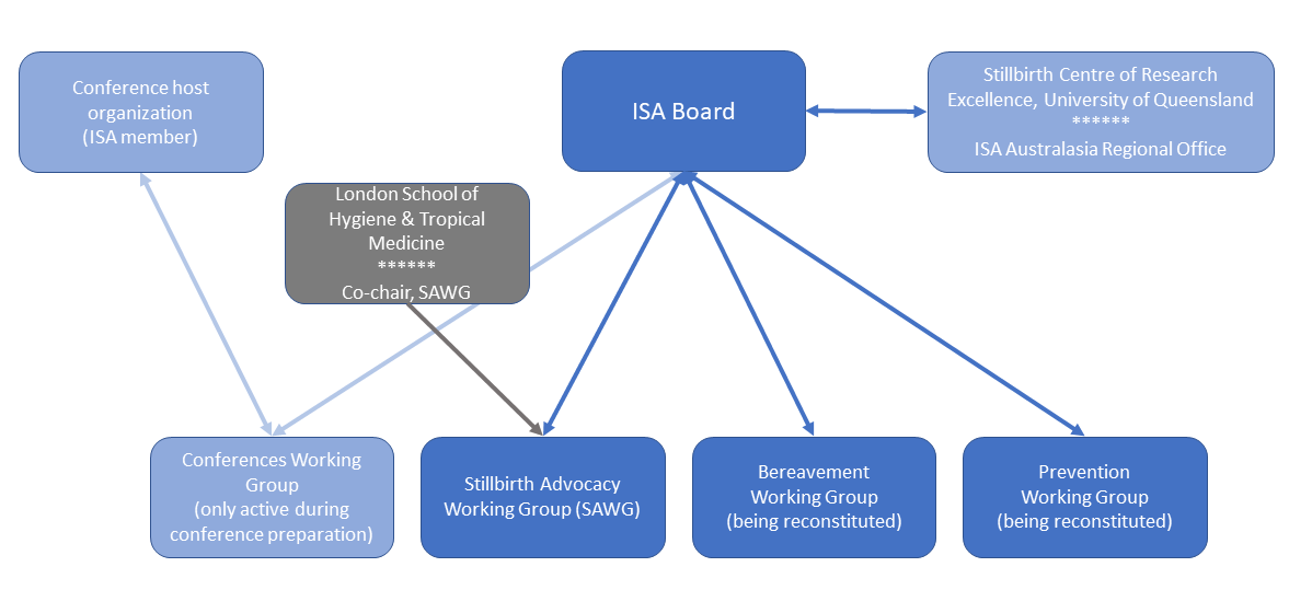ISA Working Group Structure